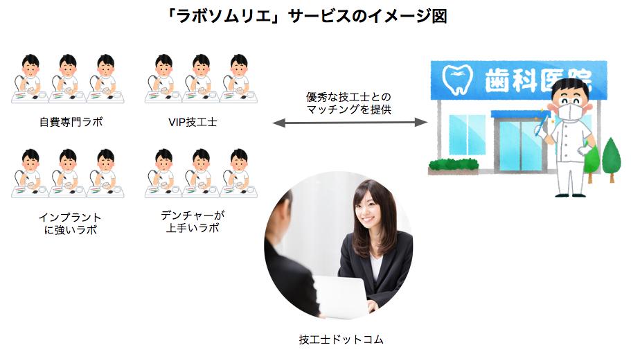 歯科医師への技工士紹介サービス